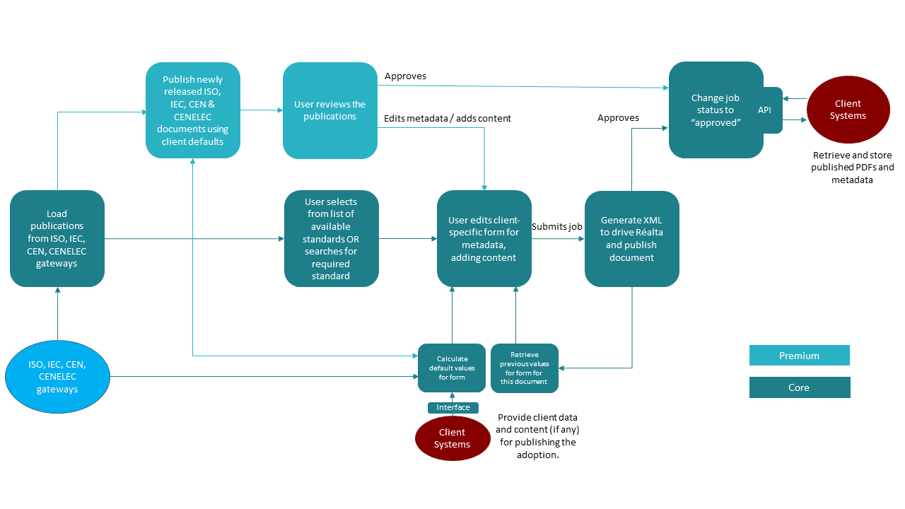 Process diagram showing the national adoption publishing process used by the Réalta Publishing Manager. The core subscription allows a user to select an adoption to be published. The premium option automatically publishes adoptions for review as soon as ISO, IEC, CEN and/or CENELEC publish standards.