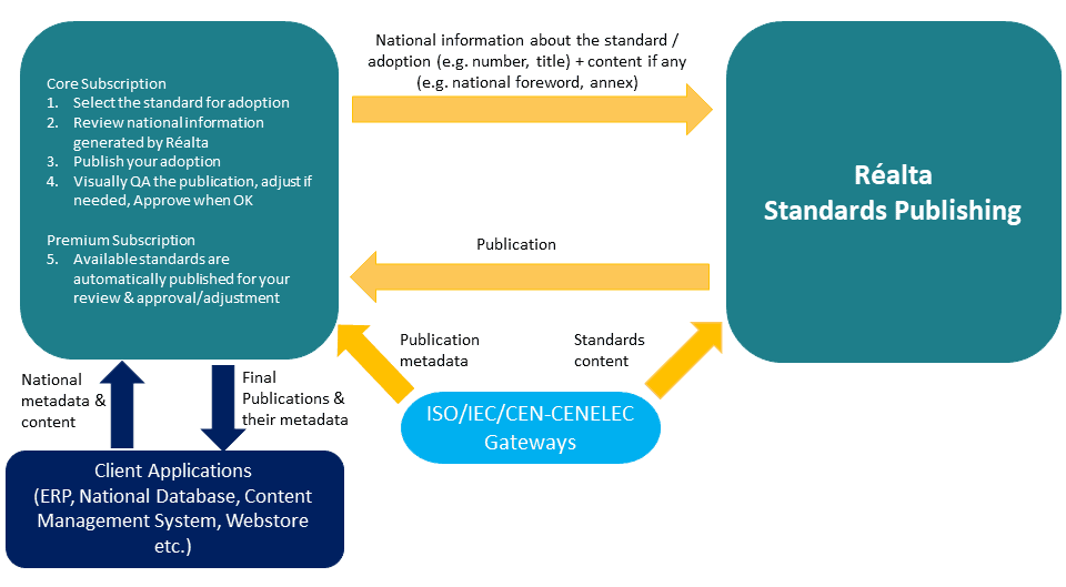 Diagram showing how the Publishing Manager solution works with Réalta Standards Publishing and the ISO, IEC, CEN and CENELEC gateways to automatically publish national adoptions.