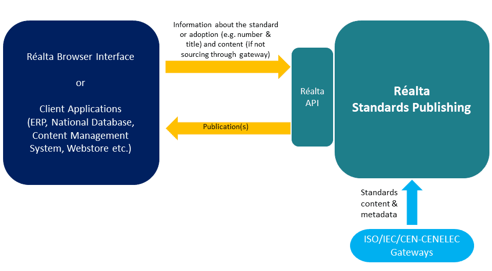 Diagram. Client can use Réalta's web interface or integrate their application with Réalta Standards Publishing through an API. Information about the standard or adoption is sent to Réalta and the requested documents are published. Réalta can get information directly from ISO, IEC, CEN & CENELEC to make things simpler.